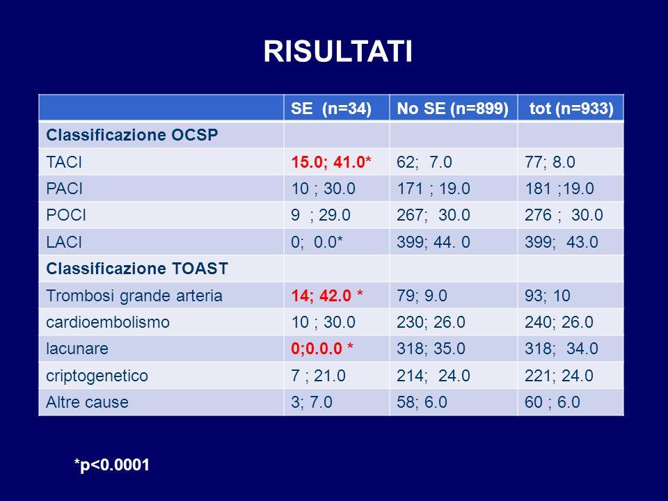 SE (n=34)No SE (n=899) tot (n=933) Classificazione OCSP TACI15.0; 41.0*62; 7.077; 8.0 PACI10 ; 30.0171 ; 19.0181 ;19.0 POCI9 ; 29.0267; 30.0276 ; 30.0