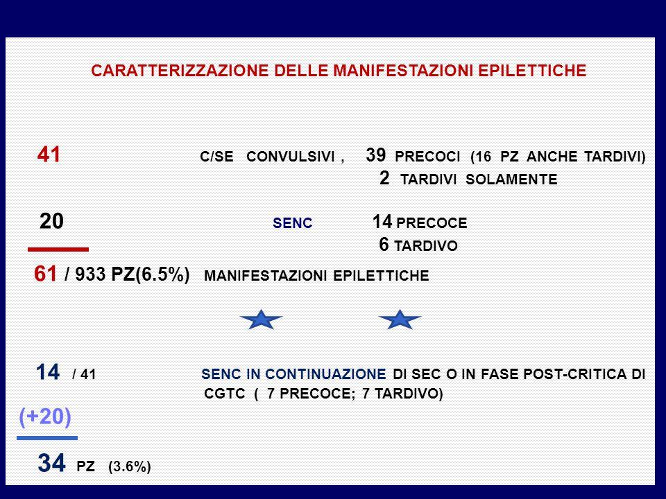 CARATTERIZZAZIONE DELLE MANIFESTAZIONI EPILETTICHE 41 C/SE CONVULSIVI, 39 PRECOCI (16 PZ ANCHE TARDIVI) 2 TARDIVI SOLAMENTE 20 SENC 14 PRECOCE 6 TARDI