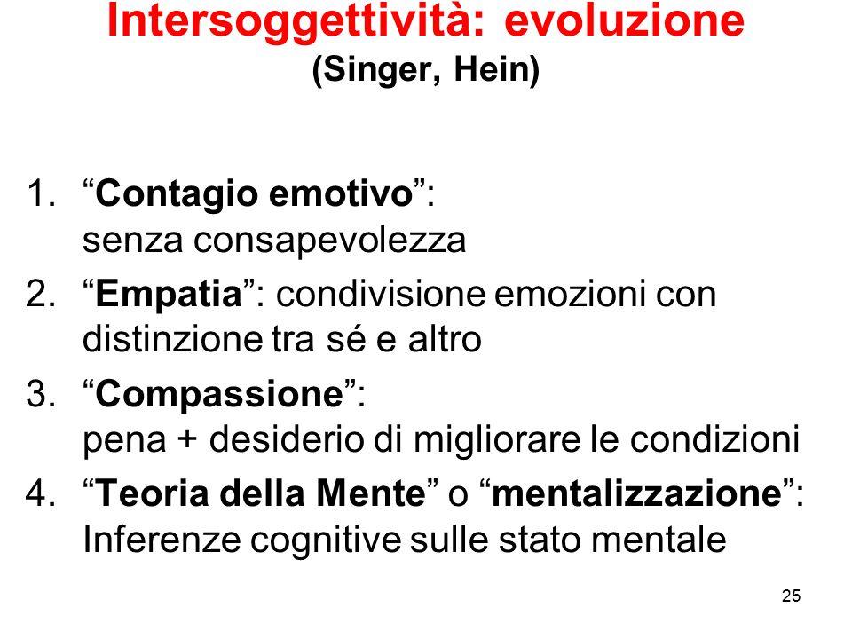 """25 Intersoggettività: evoluzione (Singer, Hein) 1.""""Contagio emotivo"""": senza consapevolezza 2.""""Empatia"""": condivisione emozioni con distinzione tra sé e"""