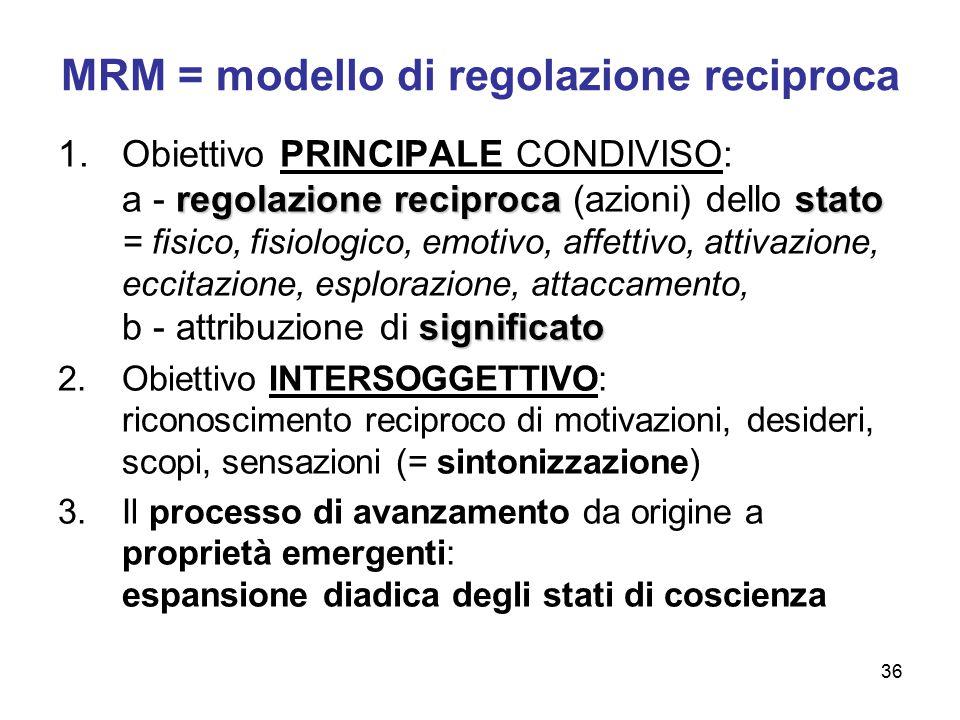 36 MRM = modello di regolazione reciproca regolazione reciprocastato significato 1.Obiettivo PRINCIPALE CONDIVISO: a - regolazione reciproca (azioni)