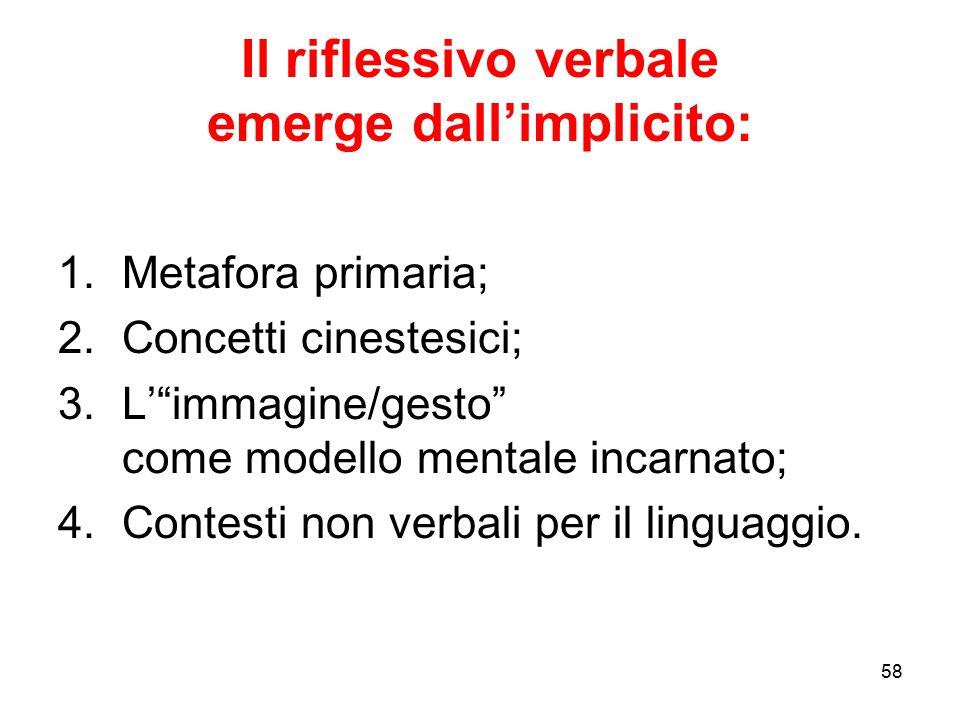 """58 Il riflessivo verbale emerge dall'implicito: 1.Metafora primaria; 2.Concetti cinestesici; 3.L'""""immagine/gesto"""" come modello mentale incarnato; 4.Co"""