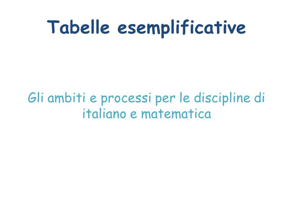 Tabelle esemplificative Gli ambiti e processi per le discipline di italiano e matematica