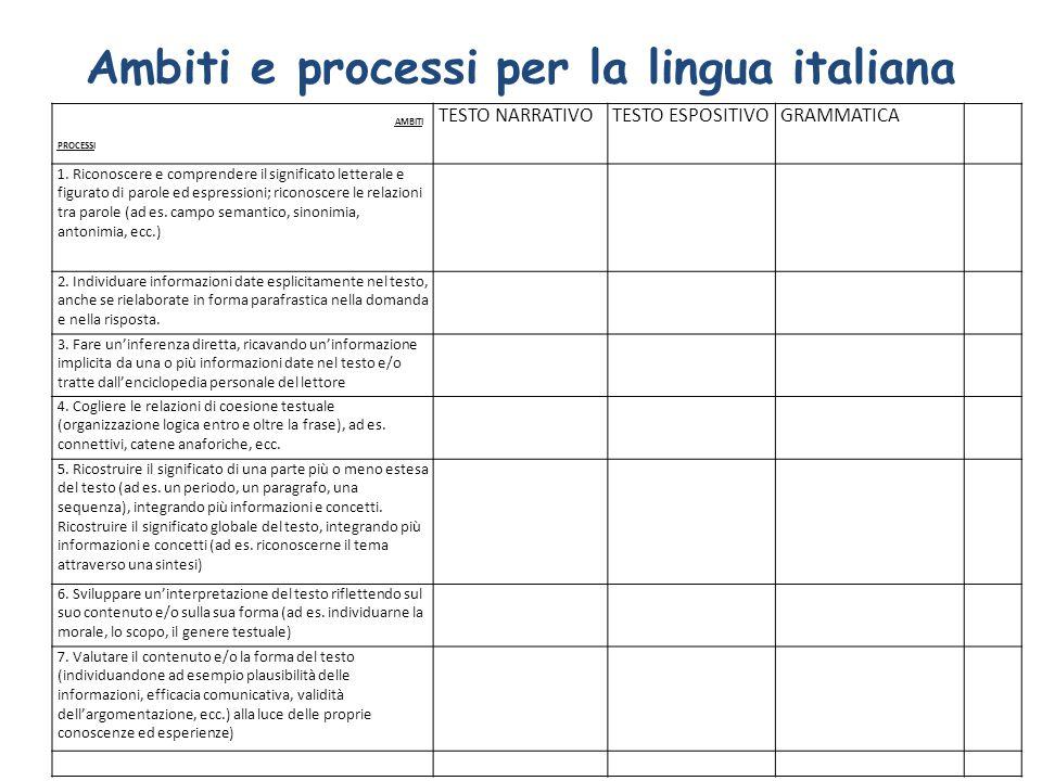 Ambiti e processi per la lingua italiana AMBITI PROCESSI TESTO NARRATIVOTESTO ESPOSITIVOGRAMMATICA 1. Riconoscere e comprendere il significato lettera