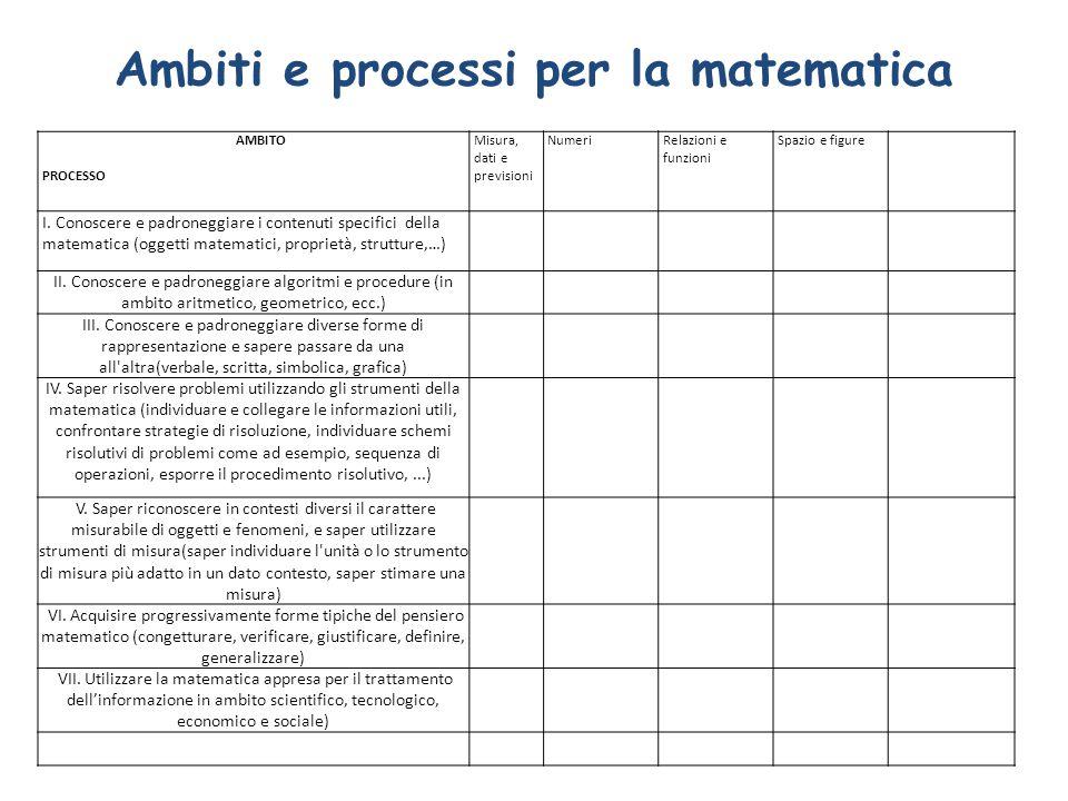 Ambiti e processi per la matematica AMBITO PROCESSO Misura, dati e previsioni NumeriRelazioni e funzioni Spazio e figure I. Conoscere e padroneggiare