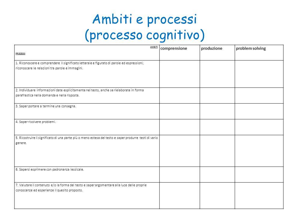 Ambiti e processi (processo cognitivo) AMBITI PROCESSI comprensioneproduzioneproblem solving 1. Riconoscere e comprendere il significato letterale e f