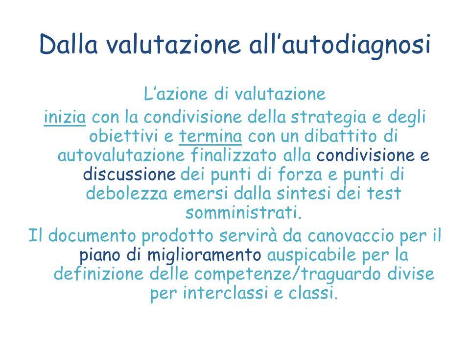 Dalla valutazione all'autodiagnosi L'azione di valutazione inizia con la condivisione della strategia e degli obiettivi e termina con un dibattito di