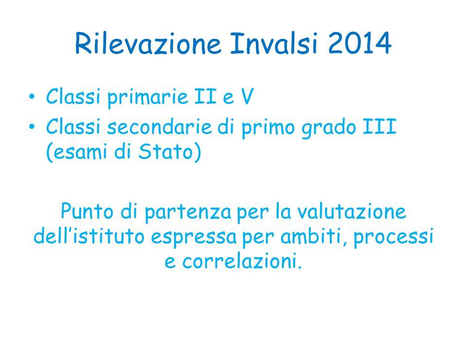 Rilevazione Invalsi 2014 Classi primarie II e V Classi secondarie di primo grado III (esami di Stato) Punto di partenza per la valutazione dell'istitu