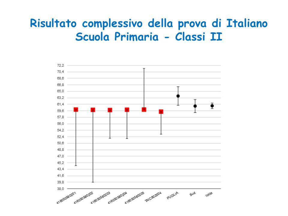 Risultato complessivo della prova di Italiano Scuola Primaria - Classi II