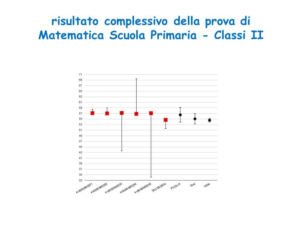 risultato complessivo della prova di Matematica Scuola Primaria - Classi II