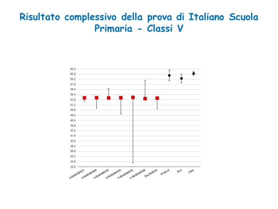 Risultato complessivo della prova di Italiano Scuola Primaria - Classi V