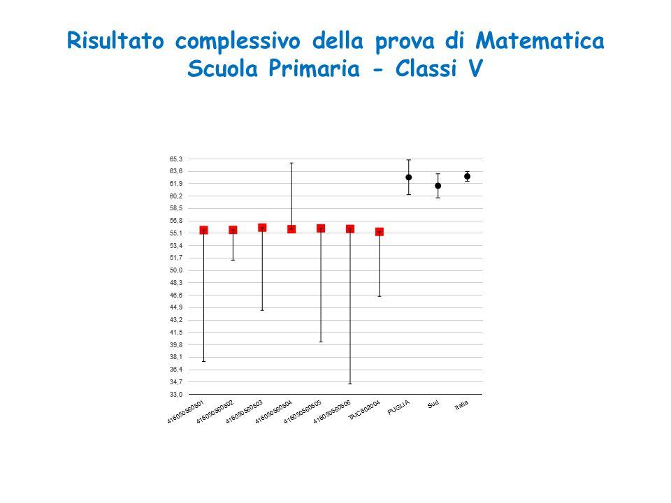 Risultato complessivo della prova di Matematica Scuola Primaria - Classi V