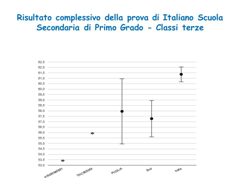Risultato complessivo della prova di Italiano Scuola Secondaria di Primo Grado - Classi terze