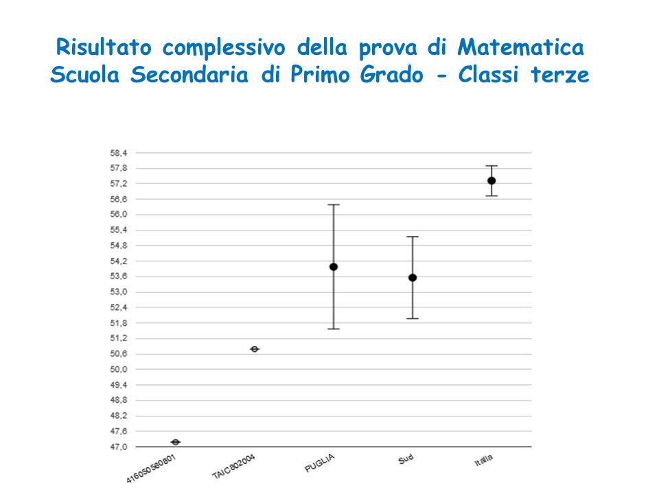 Risultato complessivo della prova di Matematica Scuola Secondaria di Primo Grado - Classi terze