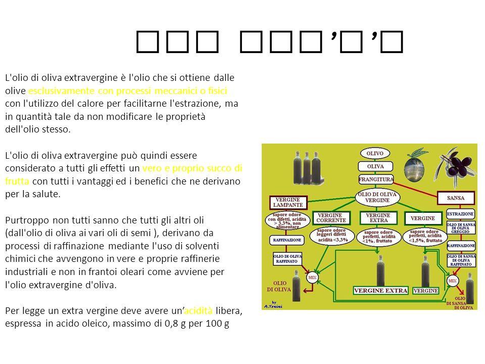 EVO : olio extra vergine d ' oliva Presentazione a cura di Luca Bergamelli e Davide Pasini Classe 2D IC Solari Albino