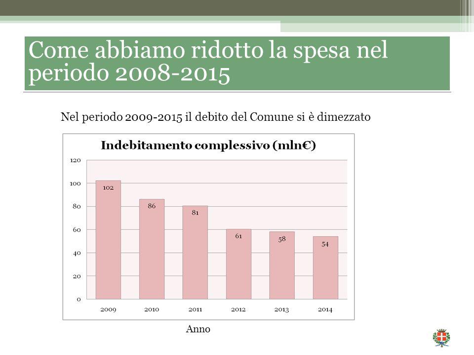 Come abbiamo ridotto la spesa nel periodo 2008-2015 Nel periodo 2009-2015 il debito del Comune si è dimezzato