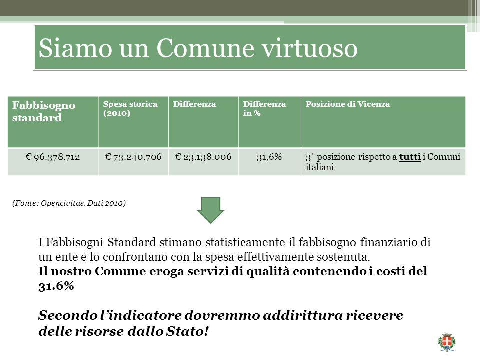 Fabbisogno standard Spesa storica (2010) DifferenzaDifferenza in % Posizione di Vicenza € 96.378.712€ 73.240.706€ 23.138.00631,6%3° posizione rispetto a tutti i Comuni italiani (Fonte: Opencivitas.