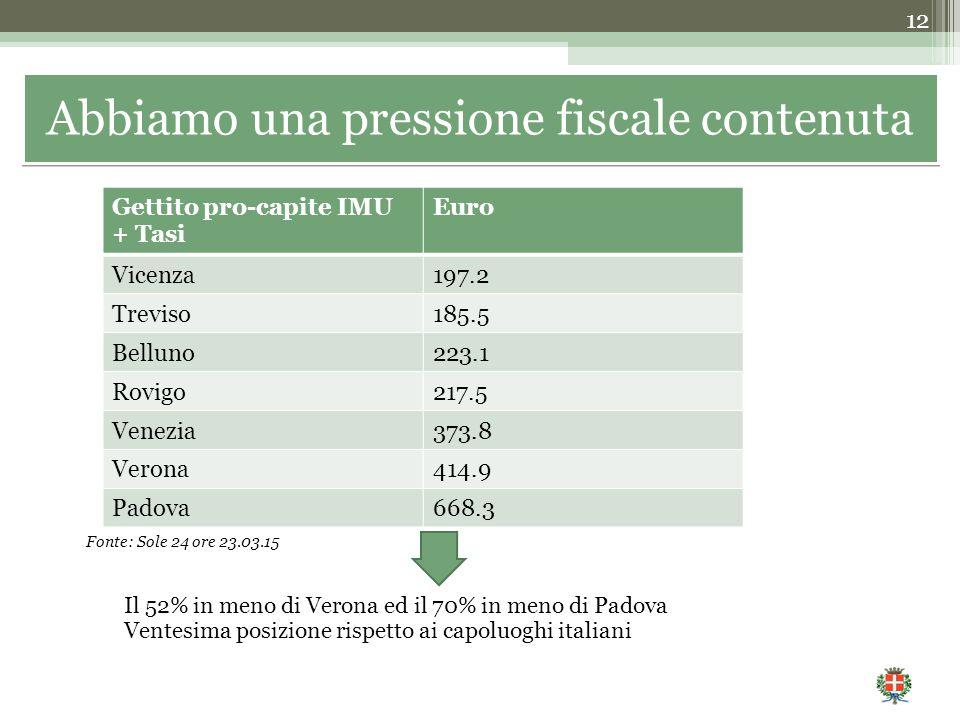 Il 52% in meno di Verona ed il 70% in meno di Padova Ventesima posizione rispetto ai capoluoghi italiani 12 Gettito pro-capite IMU + Tasi Euro Vicenza