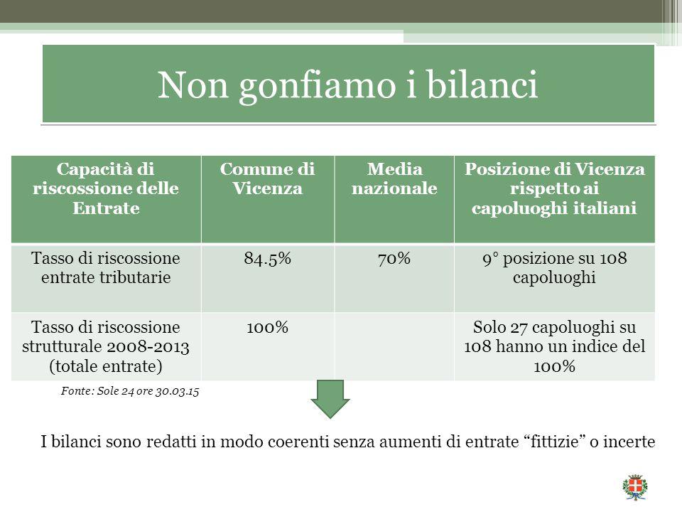 Fonte: Sole 24 ore 30.03.15 Capacità di riscossione delle Entrate Comune di Vicenza Media nazionale Posizione di Vicenza rispetto ai capoluoghi italiani Tasso di riscossione entrate tributarie 84.5%70%9° posizione su 108 capoluoghi Tasso di riscossione strutturale 2008-2013 (totale entrate) 100%Solo 27 capoluoghi su 108 hanno un indice del 100% I bilanci sono redatti in modo coerenti senza aumenti di entrate fittizie o incerte Non gonfiamo i bilanci