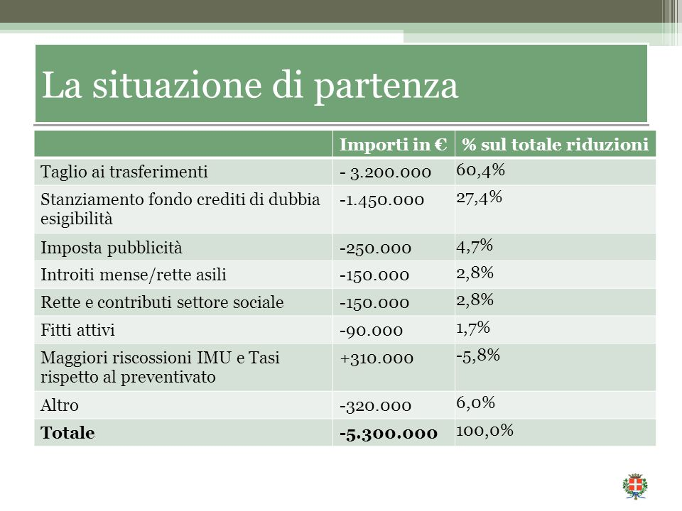 La situazione di partenza Importi in €% sul totale riduzioni Taglio ai trasferimenti- 3.200.000 60,4% Stanziamento fondo crediti di dubbia esigibilità -1.450.000 27,4% Imposta pubblicità-250.000 4,7% Introiti mense/rette asili-150.000 2,8% Rette e contributi settore sociale-150.000 2,8% Fitti attivi-90.000 1,7% Maggiori riscossioni IMU e Tasi rispetto al preventivato +310.000 -5,8% Altro-320.000 6,0% Totale-5.300.000 100,0%
