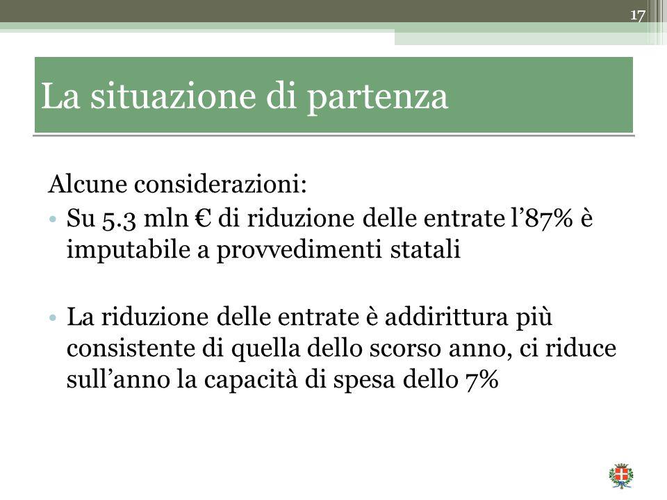 Alcune considerazioni: Su 5.3 mln € di riduzione delle entrate l'87% è imputabile a provvedimenti statali La riduzione delle entrate è addirittura più
