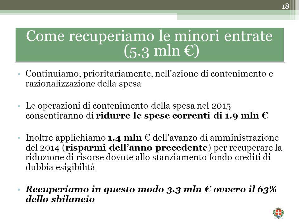 Continuiamo, prioritariamente, nell'azione di contenimento e razionalizzazione della spesa Le operazioni di contenimento della spesa nel 2015 consentiranno di ridurre le spese correnti di 1.9 mln € Inoltre applichiamo 1.4 mln € dell'avanzo di amministrazione del 2014 (risparmi dell'anno precedente) per recuperare la riduzione di risorse dovute allo stanziamento fondo crediti di dubbia esigibilità Recuperiamo in questo modo 3.3 mln € ovvero il 63% dello sbilancio 18 Come recuperiamo le minori entrate (5.3 mln €)