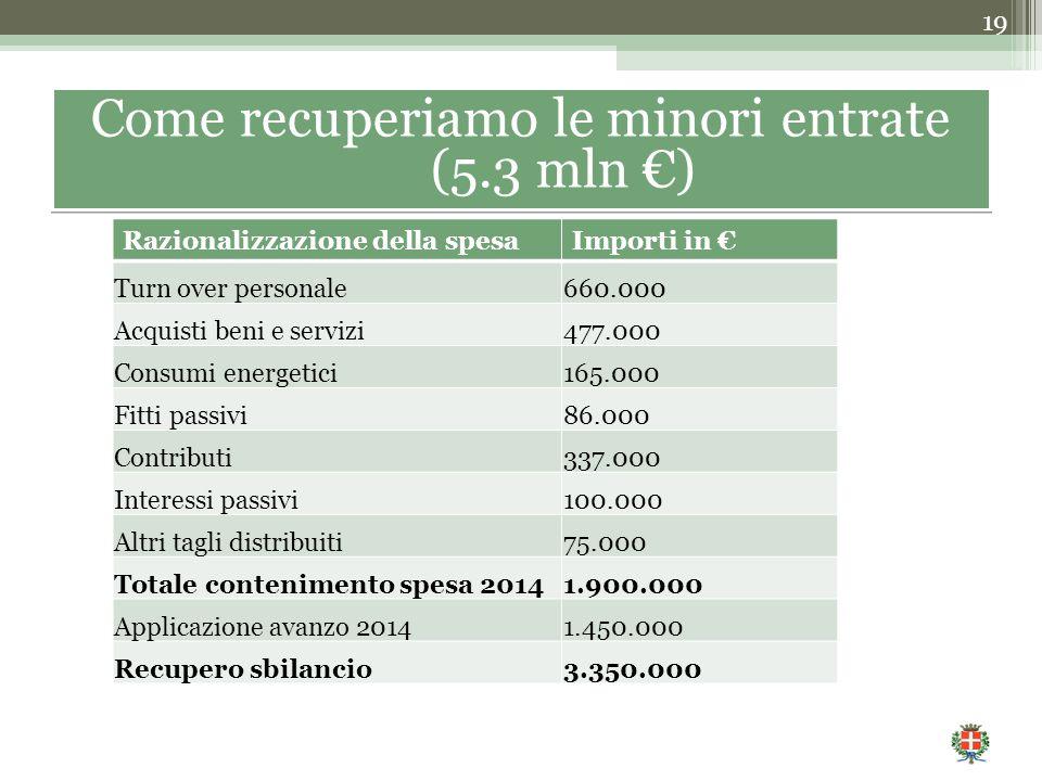 19 Come recuperiamo le minori entrate (5.3 mln €) Razionalizzazione della spesaImporti in € Turn over personale660.000 Acquisti beni e servizi477.000 Consumi energetici165.000 Fitti passivi86.000 Contributi337.000 Interessi passivi100.000 Altri tagli distribuiti75.000 Totale contenimento spesa 20141.900.000 Applicazione avanzo 20141.450.000 Recupero sbilancio3.350.000
