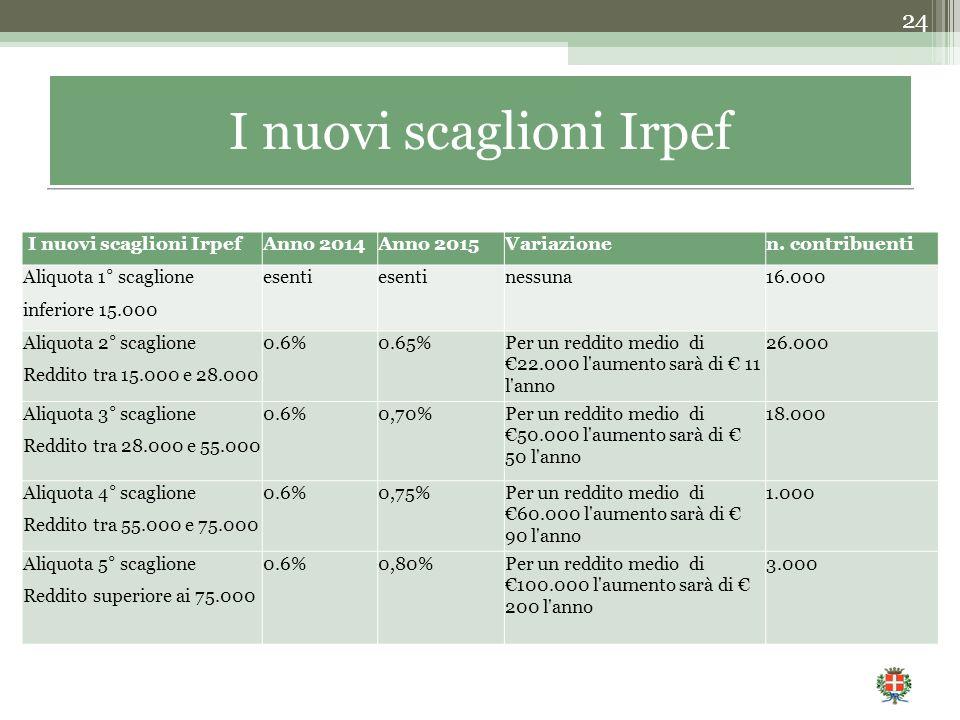 24 I nuovi scaglioni Irpef Anno 2014Anno 2015Variazionen. contribuenti Aliquota 1° scaglioneesenti nessuna16.000 inferiore 15.000 Aliquota 2° scaglion