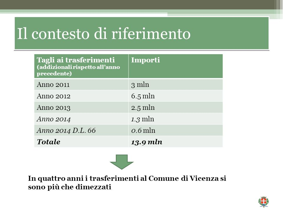 Tagli ai trasferimenti (addizionali rispetto all'anno precedente) Importi Anno 20113 mln Anno 20126.5 mln Anno 20132.5 mln Anno 20141.3 mln Anno 2014 D.L.