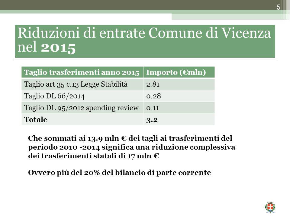 5 Riduzioni di entrate Comune di Vicenza nel 2015 Taglio trasferimenti anno 2015Importo (€mln) Taglio art 35 c.13 Legge Stabilità2.81 Taglio DL 66/20140.28 Taglio DL 95/2012 spending review0.11 Totale3.2 Che sommati ai 13.9 mln € dei tagli ai trasferimenti del periodo 2010 -2014 significa una riduzione complessiva dei trasferimenti statali di 17 mln € Ovvero più del 20% del bilancio di parte corrente