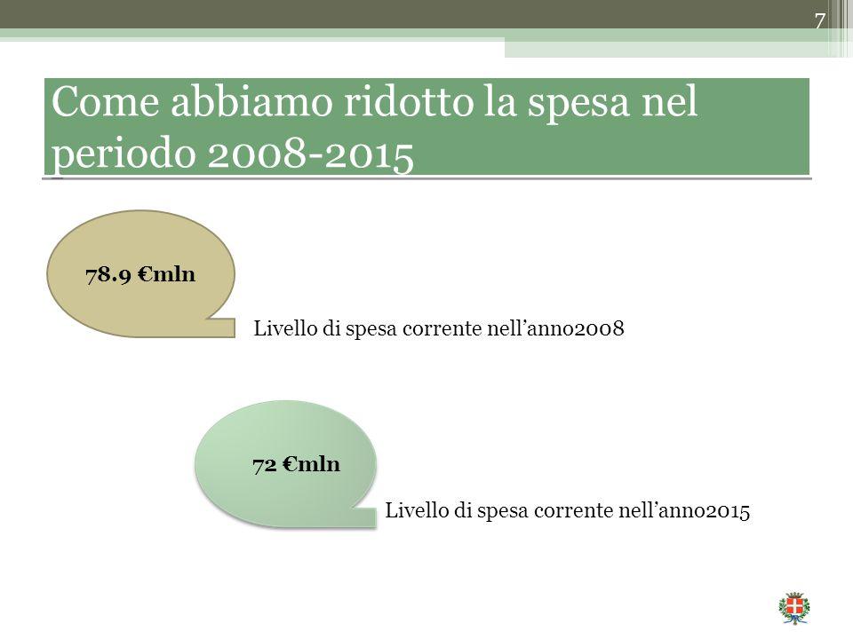 7 Come abbiamo ridotto la spesa nel periodo 2008-2015 78.9 €mln 72 €mln Livello di spesa corrente nell'anno2008 Livello di spesa corrente nell'anno2015