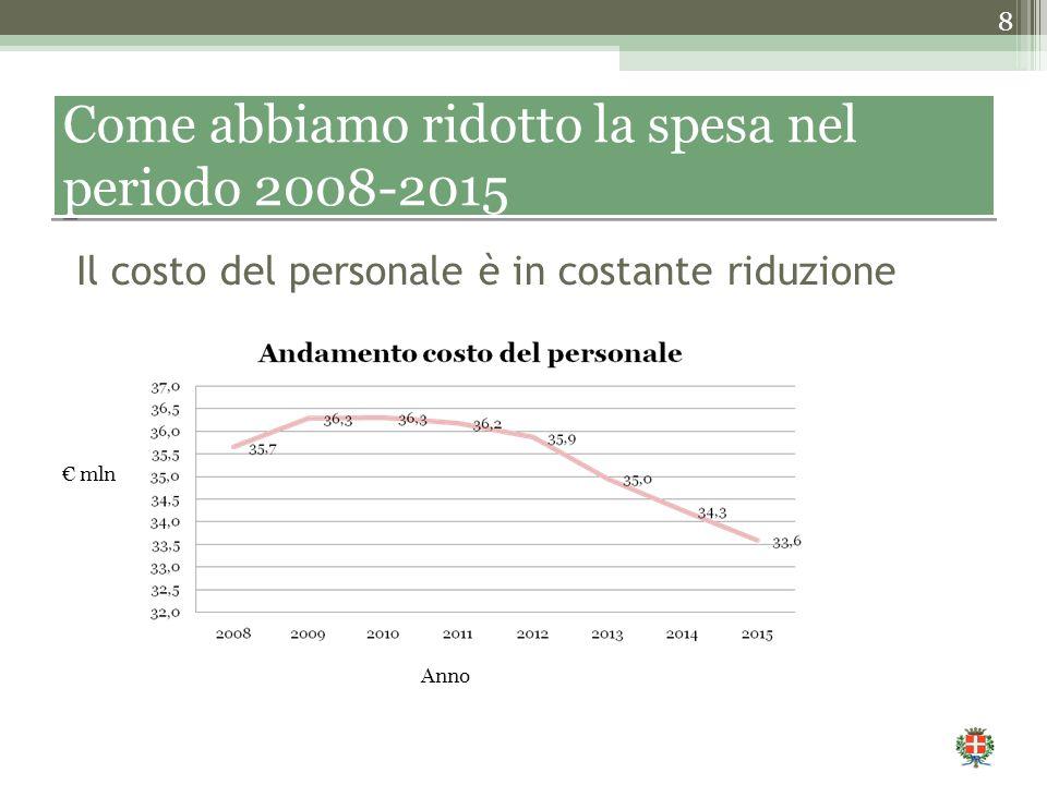 8 Come abbiamo ridotto la spesa nel periodo 2008-2015 Il costo del personale è in costante riduzione Anno € mln