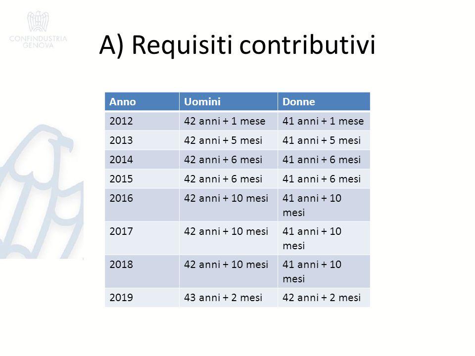 A) Requisiti contributivi AnnoUominiDonne 201242 anni + 1 mese41 anni + 1 mese 201342 anni + 5 mesi41 anni + 5 mesi 201442 anni + 6 mesi41 anni + 6 me