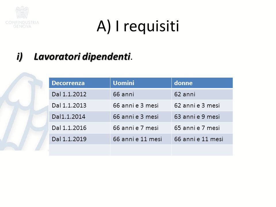 A) I requisiti i)Lavoratori dipendenti i)Lavoratori dipendenti. DecorrenzaUominidonne Dal 1.1.201266 anni62 anni Dal 1.1.201366 anni e 3 mesi62 anni e
