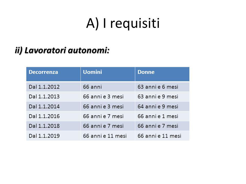 A) I requisiti ii) Lavoratori autonomi: DecorrenzaUominiDonne Dal 1.1.201266 anni63 anni e 6 mesi Dal 1.1.201366 anni e 3 mesi63 anni e 9 mesi Dal 1.1