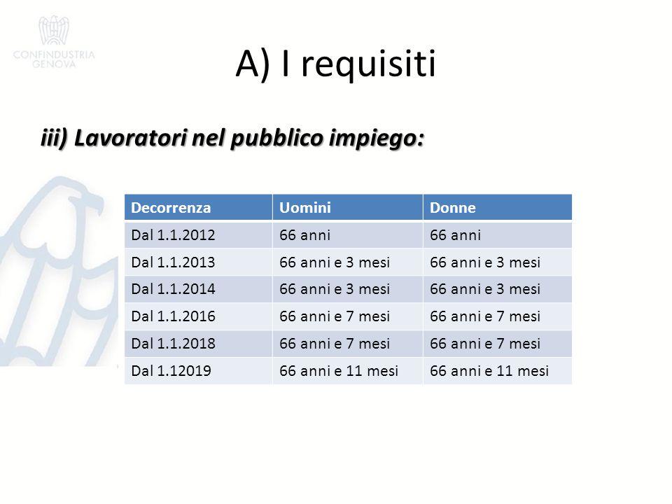 A) I requisiti iii) Lavoratori nel pubblico impiego: DecorrenzaUominiDonne Dal 1.1.201266 anni Dal 1.1.201366 anni e 3 mesi Dal 1.1.201466 anni e 3 me