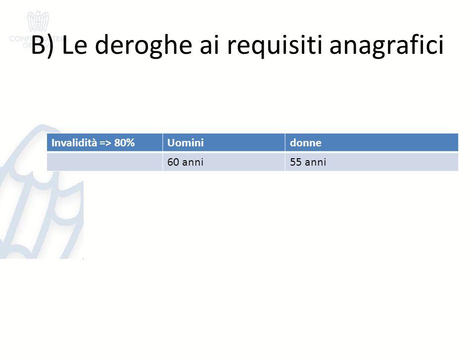 B) Le deroghe ai requisiti anagrafici Invalidità => 80%Uominidonne 60 anni55 anni