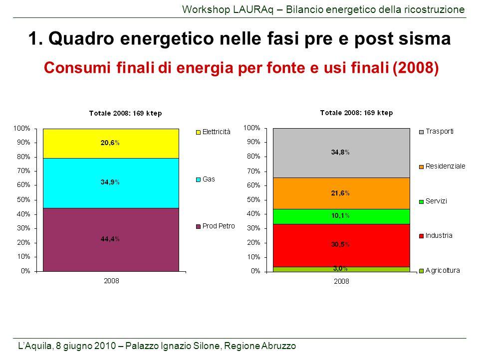 L'Aquila, 8 giugno 2010 – Palazzo Ignazio Silone, Regione Abruzzo Workshop LAURAq – Bilancio energetico della ricostruzione Consumi finali di energia