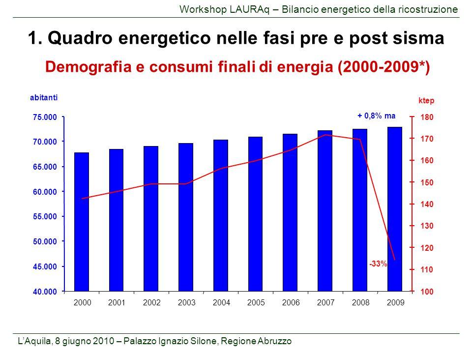 L'Aquila, 8 giugno 2010 – Palazzo Ignazio Silone, Regione Abruzzo Workshop LAURAq – Bilancio energetico della ricostruzione Demografia e consumi final