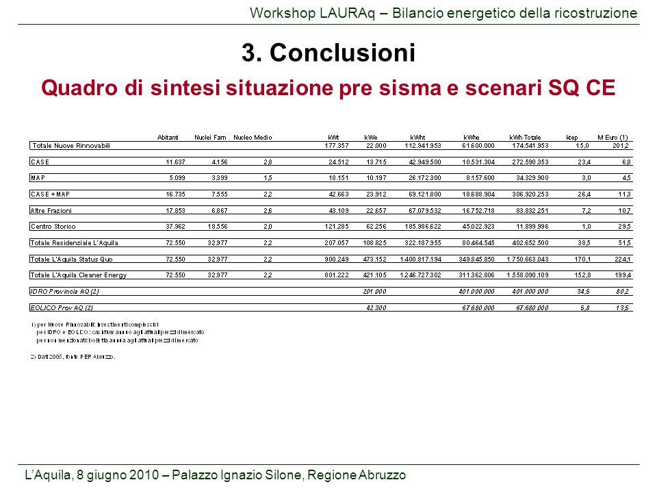 L'Aquila, 8 giugno 2010 – Palazzo Ignazio Silone, Regione Abruzzo Workshop LAURAq – Bilancio energetico della ricostruzione 3. Conclusioni Quadro di s