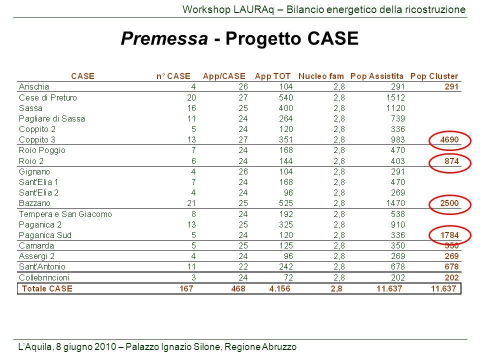 L'Aquila, 8 giugno 2010 – Palazzo Ignazio Silone, Regione Abruzzo Workshop LAURAq – Bilancio energetico della ricostruzione Premessa - Progetto CASE Coppito: Pop 4.690 MWe 5,5 MWt 15,8 Roio: Pop 874 MWe 1 MWt 1,8 Bazzano: Pop 2.500 MWe 2,9 MWt 5,2 Paganica: Pop 1.784 MWe 2,1 MWt 3,7 Altre CASE: Pop 1.825 MWe 1,9 MWt 3,8