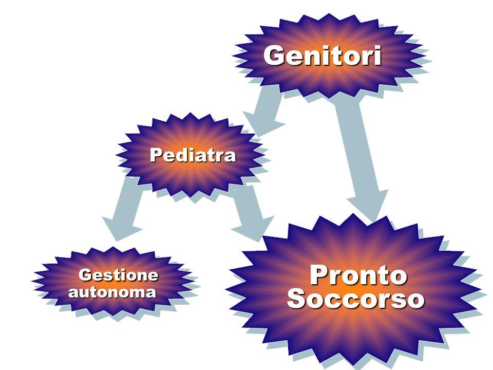 Genitori Pediatra Gestione Gestioneautonoma Pronto Pronto Soccorso Soccorso