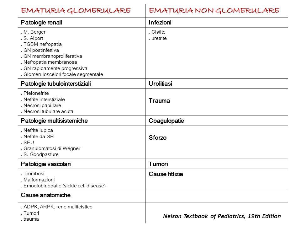 EMATURIA GLOMERULARE EMATURIA NON GLOMERULARE Patologie renaliInfezioni. M. Berger. S. Alport. TGBM nefropatia. GN postinfettiva. GN membranoprolifera