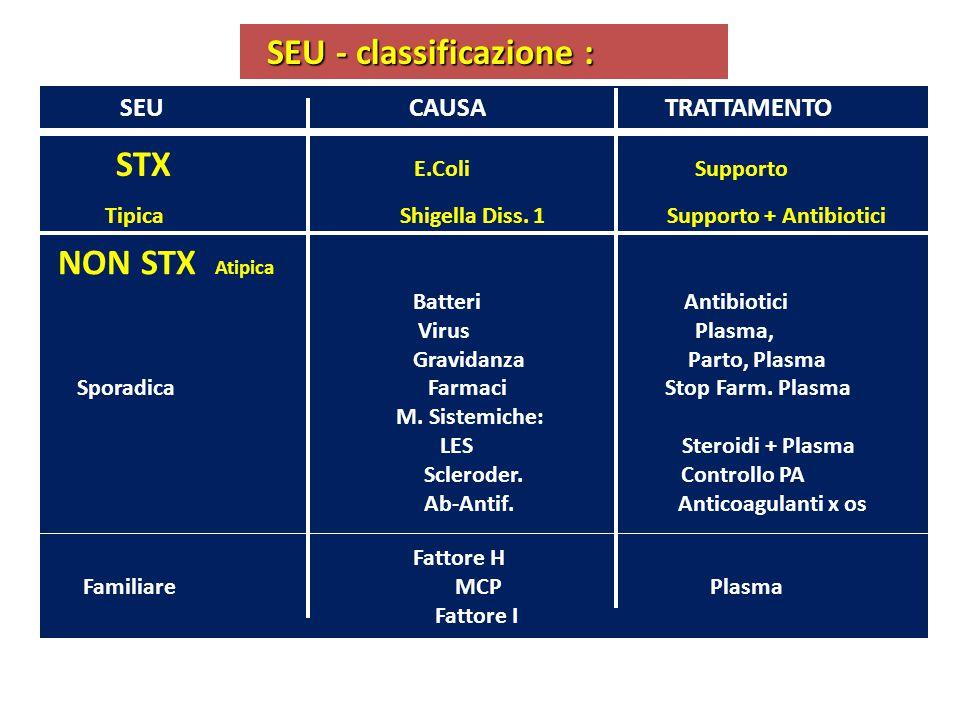 SEU - classificazione : SEU - classificazione : SEU CAUSA TRATTAMENTO STX E.Coli Supporto Tipica Shigella Diss. 1 Supporto + Antibiotici NON STX Atipi
