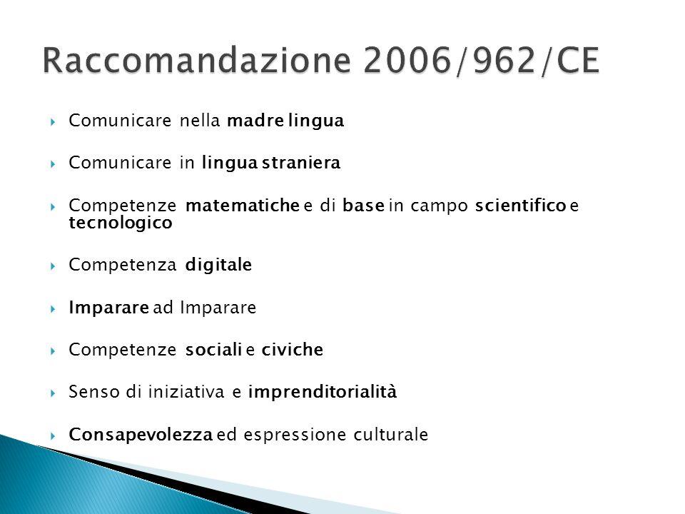  Comunicare nella madre lingua  Comunicare in lingua straniera  Competenze matematiche e di base in campo scientifico e tecnologico  Competenza digitale  Imparare ad Imparare  Competenze sociali e civiche  Senso di iniziativa e imprenditorialità  Consapevolezza ed espressione culturale
