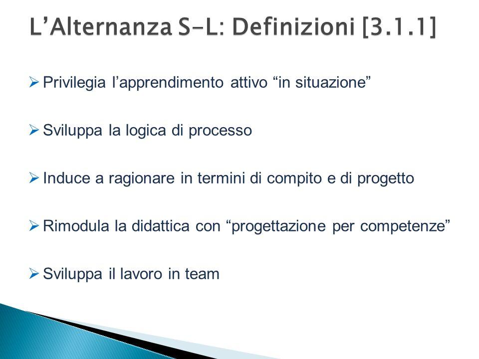 L'Alternanza S-L: Definizioni [3.1.1]  Privilegia l'apprendimento attivo in situazione  Sviluppa la logica di processo  Induce a ragionare in termini di compito e di progetto  Rimodula la didattica con progettazione per competenze  Sviluppa il lavoro in team