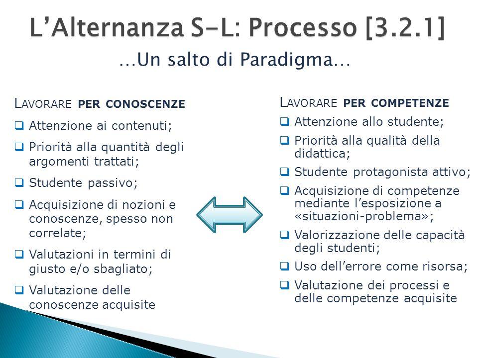 L AVORARE PER CONOSCENZE  Attenzione ai contenuti;  Priorità alla quantità degli argomenti trattati;  Studente passivo;  Acquisizione di nozioni e conoscenze, spesso non correlate;  Valutazioni in termini di giusto e/o sbagliato;  Valutazione delle conoscenze acquisite L'Alternanza S-L: Processo [3.2.1] L AVORARE PER COMPETENZE  Attenzione allo studente;  Priorità alla qualità della didattica;  Studente protagonista attivo;  Acquisizione di competenze mediante l'esposizione a «situazioni-problema»;  Valorizzazione delle capacità degli studenti;  Uso dell'errore come risorsa;  Valutazione dei processi e delle competenze acquisite …Un salto di Paradigma…