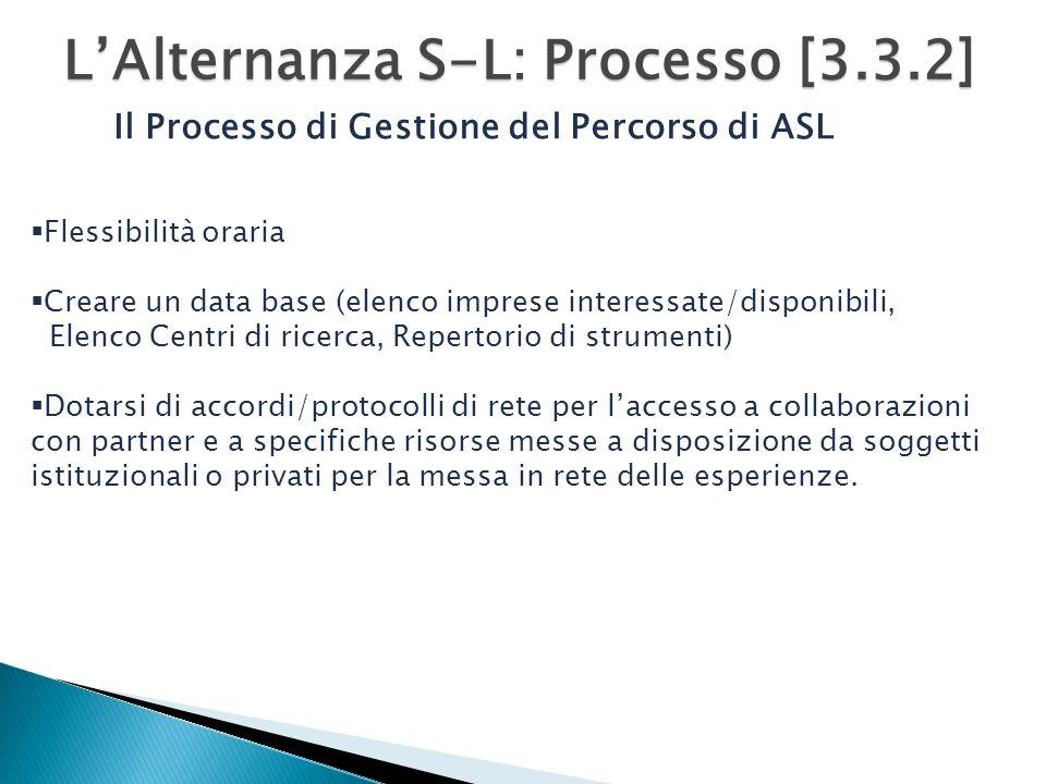 L'Alternanza S-L: Processo [3.3.2]  Flessibilità oraria  Creare un data base (elenco imprese interessate/disponibili, Elenco Centri di ricerca, Repertorio di strumenti)  Dotarsi di accordi/protocolli di rete per l'accesso a collaborazioni con partner e a specifiche risorse messe a disposizione da soggetti istituzionali o privati per la messa in rete delle esperienze.