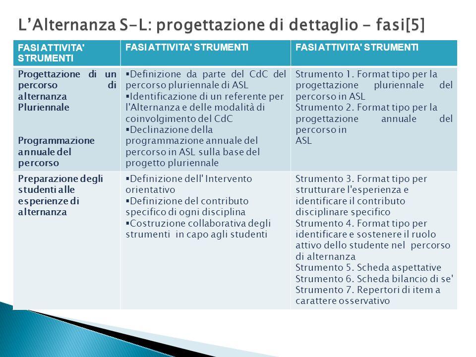 L'Alternanza S-L: progettazione di dettaglio - fasi[5].
