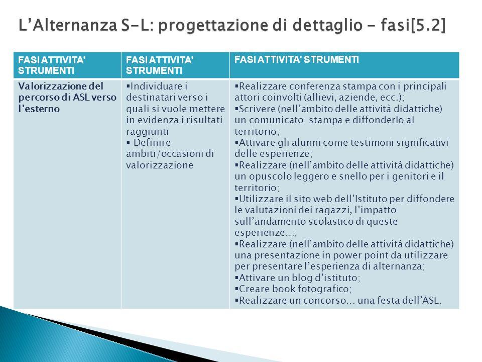 L'Alternanza S-L: progettazione di dettaglio - fasi[5.2].
