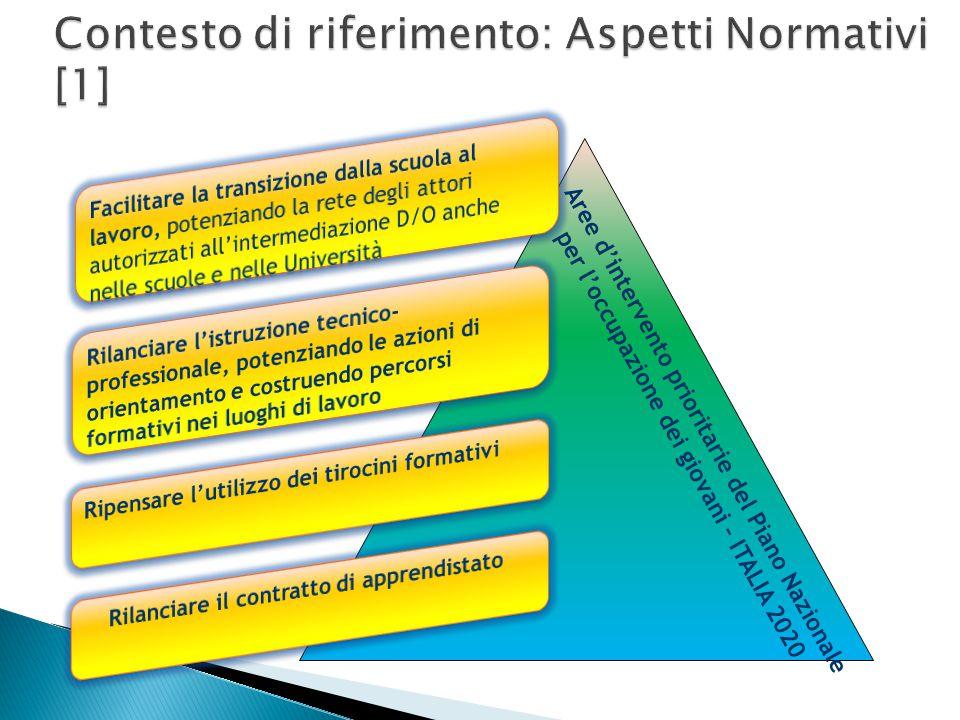 Aree d'intervento prioritarie del Piano Nazionale per l'occupazione dei giovani – ITALIA 2020